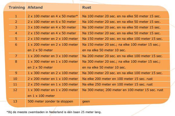 Trainingsschema voor gevorderde zwemmer