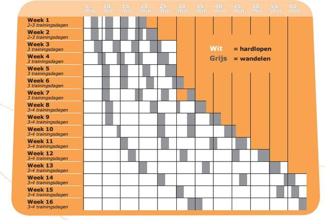 Illustratie van een opbouwschema voor een beginnende hardloper