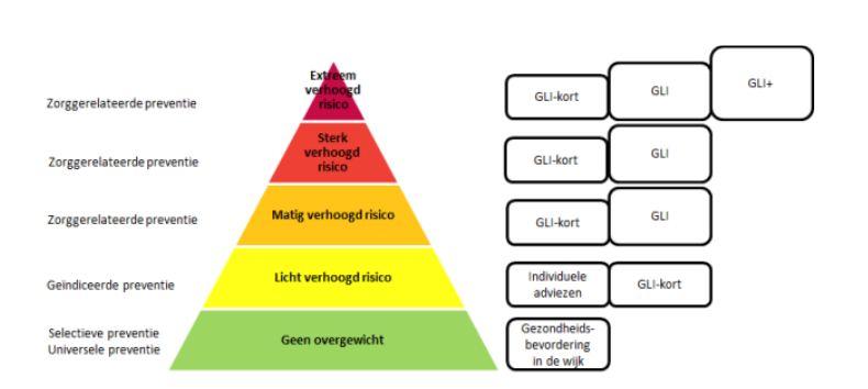Piramide met niveaus van gewichtsgerelateerd gezondheidsrisico met bijbehorende preventieniveaus en aanpak volgens stepped care en matched care bij kinderen (PON, 2014)