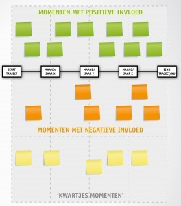 Illustratie van tijdlijnmethode ter ondersteuning van de tekst