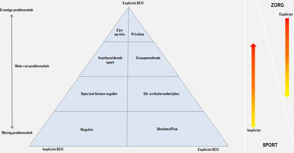 Illustratie SportZorg-piramide, SEO = werken aan sociaal-emotionele ontwikkeling