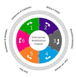 de cirkel is in 6 vlakken verdeeld. genummerd van 1 tot en met 6.Elk vlak staat voor een fase: Verkennen en inspireren , Breng in beeld, Brainstormsessies, Plan van aanpak, Doe fase, Aanpassen en inbedden