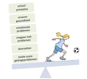 Illustratie van Relatie tussen sportdeelname en toekomstperspectieven
