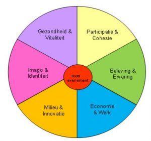 Figuur 1: domeinen van mogelijke effecten van sportevenementen (bron: De Groot et al, 2012)