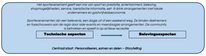 Figuur 1.1. Toekomstvisie van de innovator op sportevenementorganisatie
