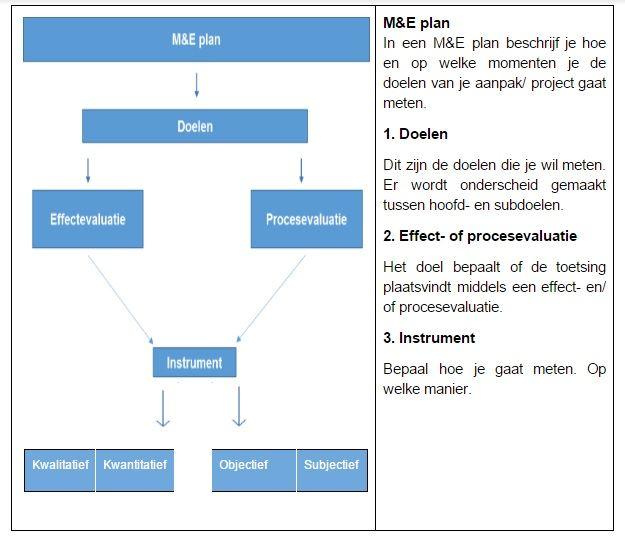 Illustratie van een M&E plan