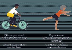 illustratie van de Nederlandse Beweegrichtlijnen voor ouderen