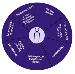 een cirkel verdeeld in 7 stukken als visualisatie van de quickscan van TNO volgens het model van Wanberg