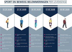 infographic sport en beweeg belemmeringen per levensfase