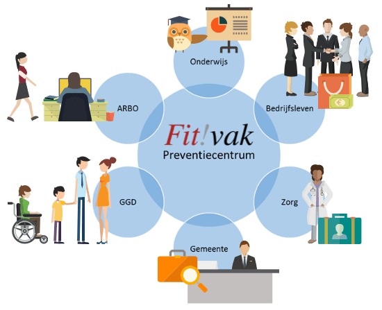 Samenwerkingspartners Fit!vak preventiecentrum