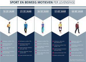 Infographic Sport en Beweeg motieven per levensfase