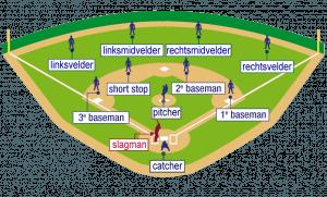 opstelling van een team in een slowpitch-veld