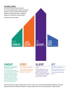 24-uurs richtlijn, waarin adviezen staan over genoeg bewegen, weinig zitten en voldoende slaap