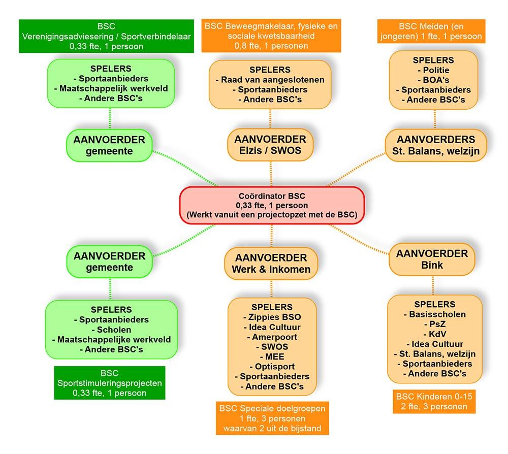 een schema hoe gemeente Soest de inzet van buurtsportcoaches organiseeert