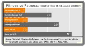 fitness afvallen