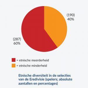 Taartdiagram over de verdeling etnische meerder- en minderheid