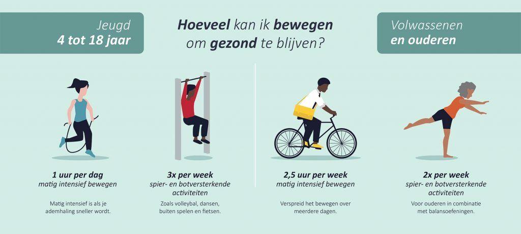 infographic van beweegrichtlijnen jeugd, volwassenen en ouderen