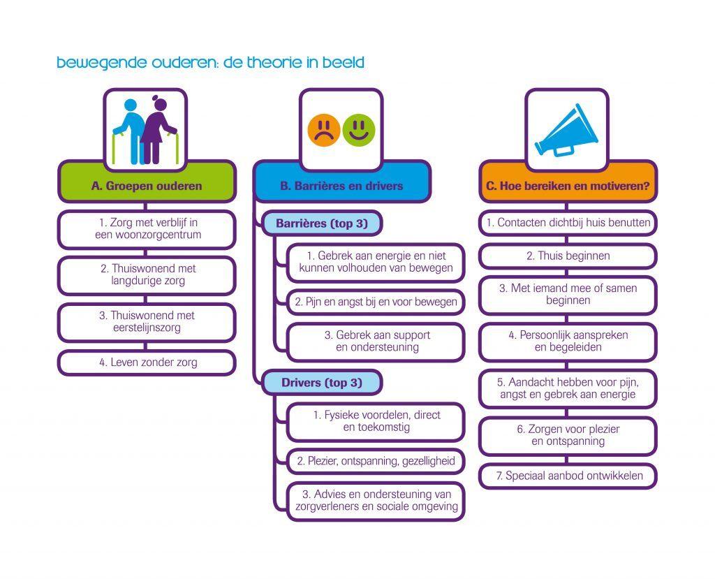 Diagram Sport en bewegen in de buurt van kwetsbare naar vitale ouderen