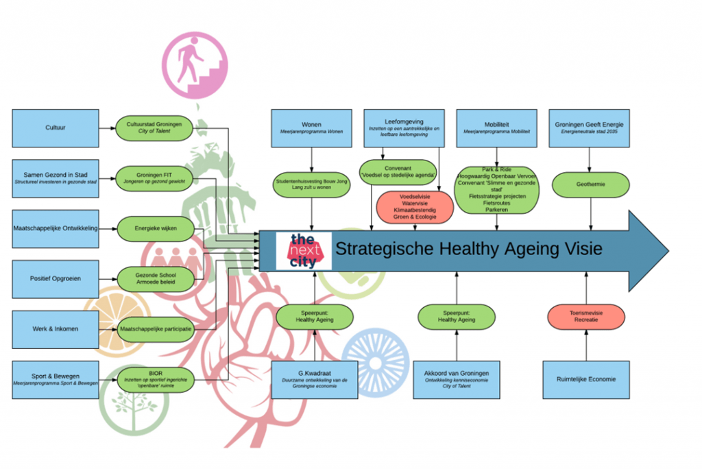 Illustratie van strategische visie Healthy Aging