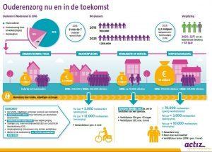 infographic over ouderenzorg nu en in de toekomst ter ondersteuning van de tekst