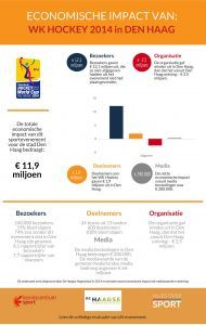Infographic over de economische impact WK hockey 2014
