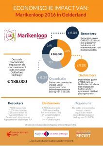 Infographic over de economische impact Marikenloop 2016