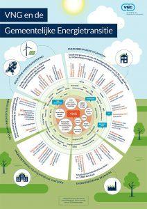 infographic energie