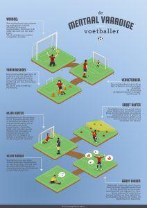 Poster Mentaal vaardige voetballer