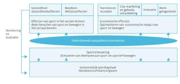 Illustratie integraal model lokaal sportbeleid ter ondersteuning van de tekst