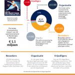 Infographic over de economische impact van het WK shorttrack 2017 in Rotterdam