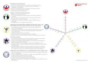 spinnenweb als diagram