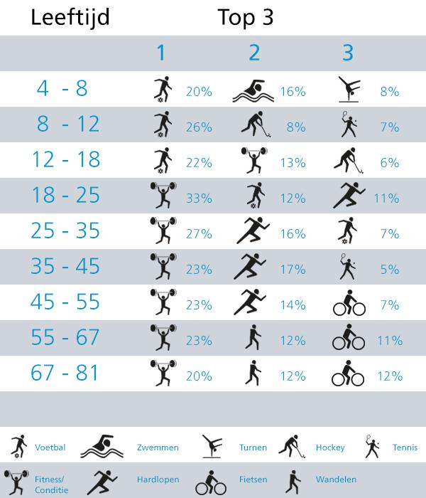 illustratie van top 3 favoriete sporten per leeftijdscategorie