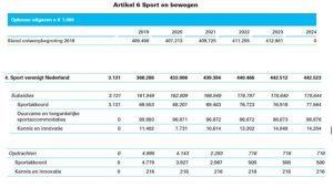 tabel begroting sport 2020