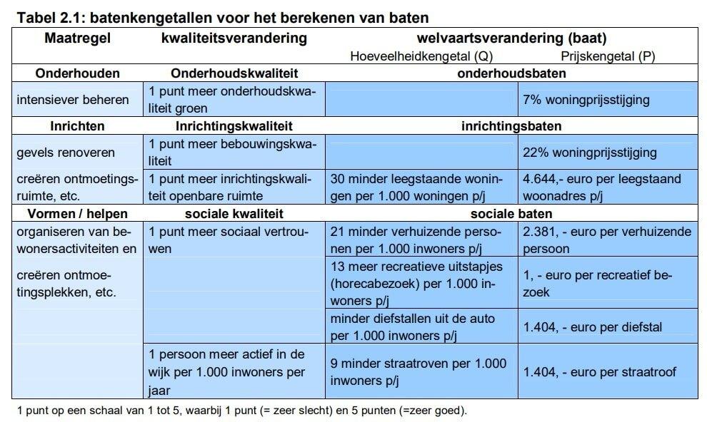 Tabel uit CROW rapport