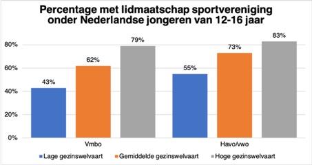 Percentage met lidmaatschap sportvereniging 12-16 jaar