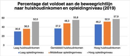 Percentage dat voldoet aan de beweegrichtlijn naar huishoudinkomen en opleidingsniveau (2019)