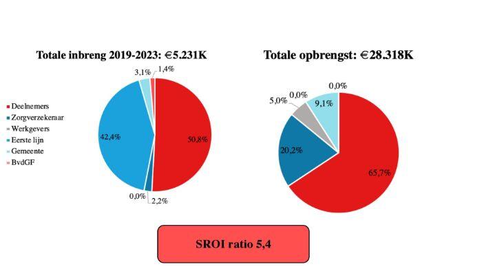 Diagram: Verdeling opbrengsten en kosten NDC