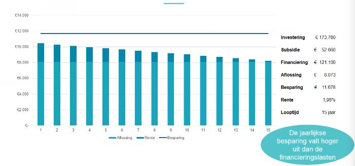 Grafiek: De doorberekening van een van de geanalyseerde sportverenigingen om 95% CO2 te reduceren.