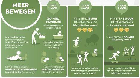 Uitsnede van infographic 'Bewegen stilzitten en slapen: Aanbevelingen 0-5 jaar'