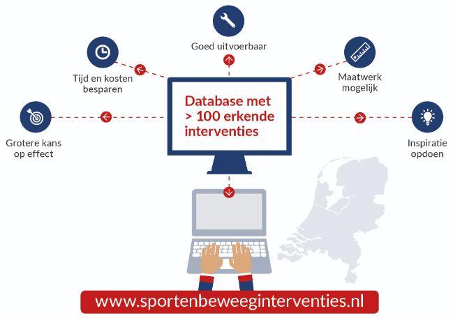 database interventies voorbeeld