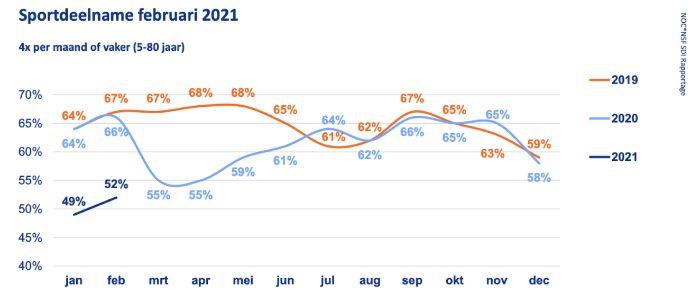 grafiek: ontwikkeling percentage sportdeelname 4 x per maand of vaker