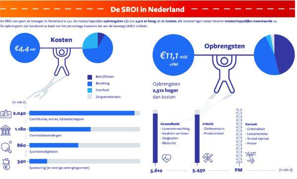 tabel SROI in Nederland kosten en Opbrengsten