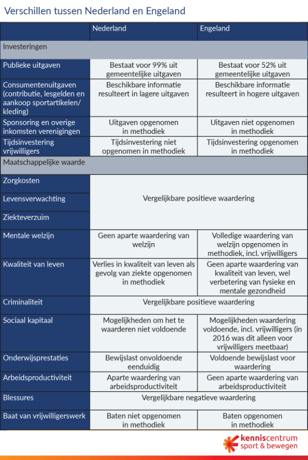 tabel SROi verschillen tussen Nederland en Engeland