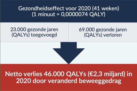Verlies van QALYs in 2020 door veranderd beweeggedrag