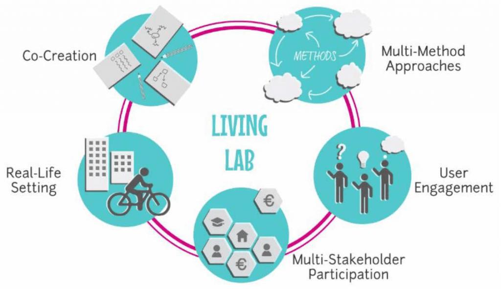 infographic Living lab methodology