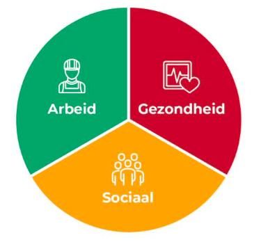 diagram: Hoofdgroepen maatschappelijke effecten sport en bewegen