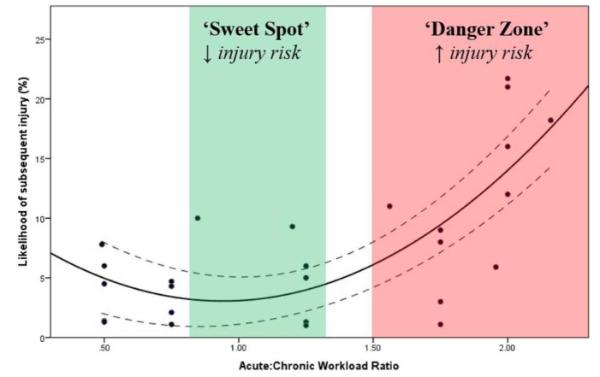 grafiek: De AC-ratio en het risico op blessures zoals voorgesteld door Gabett[1].